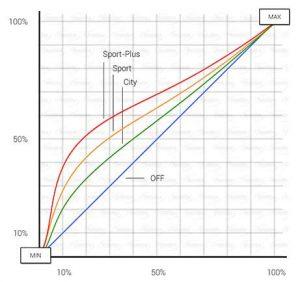 nguyên lý hoạt động chip chân ga