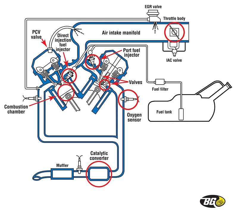 Biểu đồ hệ thống nhiên liệu trên xe hơi