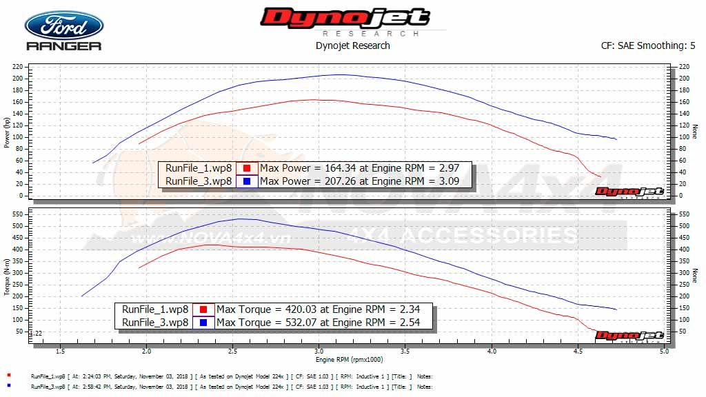 Biểu đồ công suất và momen xoắn của Ford Ranger WildTrak trước (màu đỏ) & sau (màu xanh) khi Remap