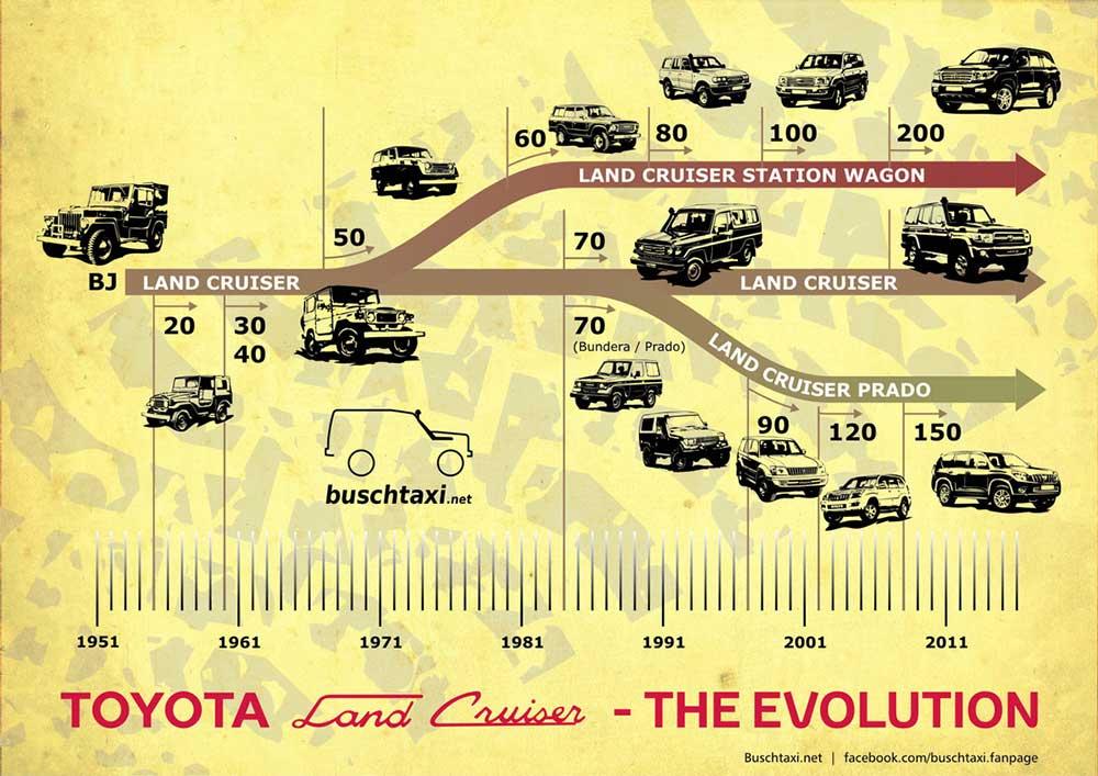 lịch sử dòng xe Toyota Land Cruiser
