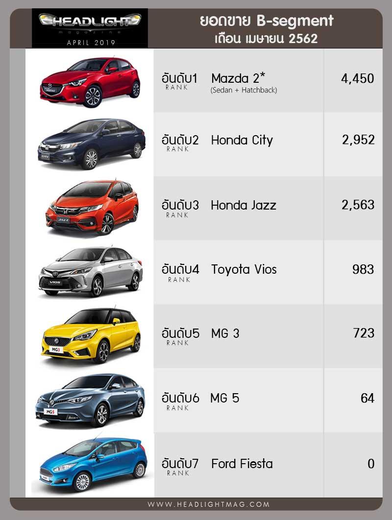 Phân khúc Sedan hạng B là sự cạnh tranh giữa Mazda 2 với Honda City & Jazz