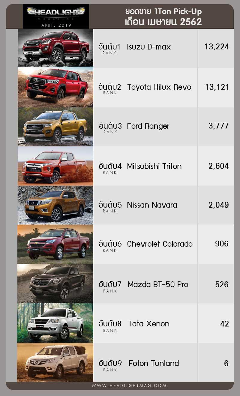 doanh số xe bán tải tại Thái Lan