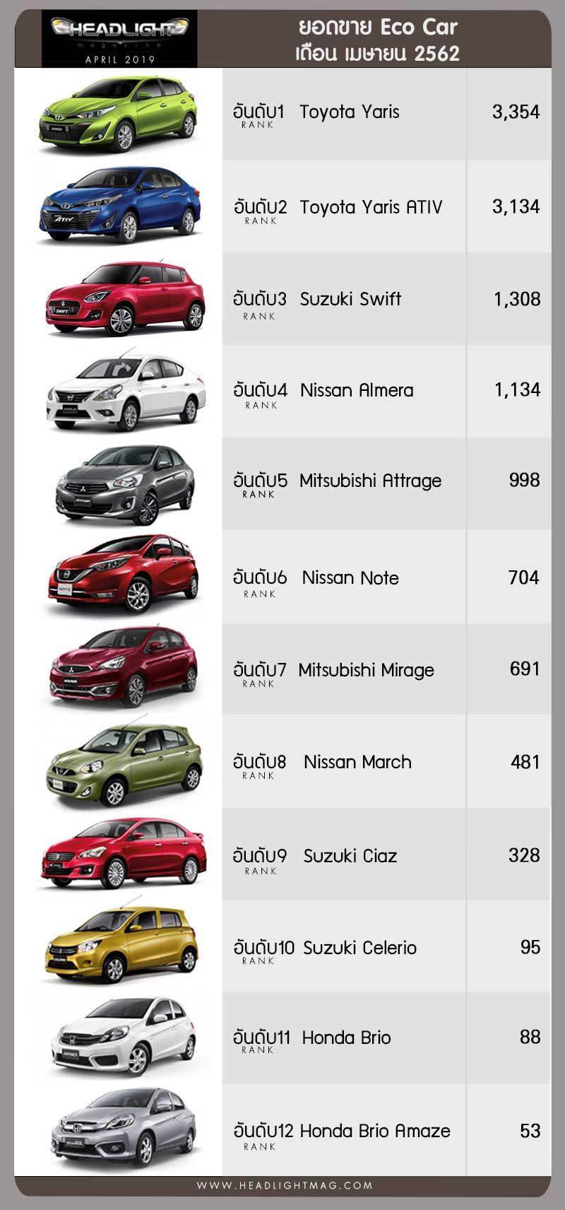 Toyota Yaris áp đảo các đối thủ tại phân khúc Eco Car