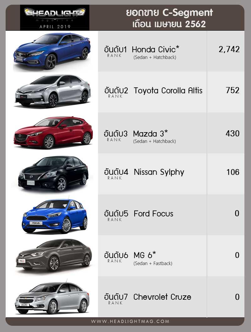 Honda Civic vượt trội tại phân khúc Sedan hạng C