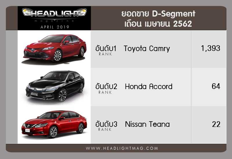 Phân khúc Sedan hạng D là sân chơi của Toyota Camry